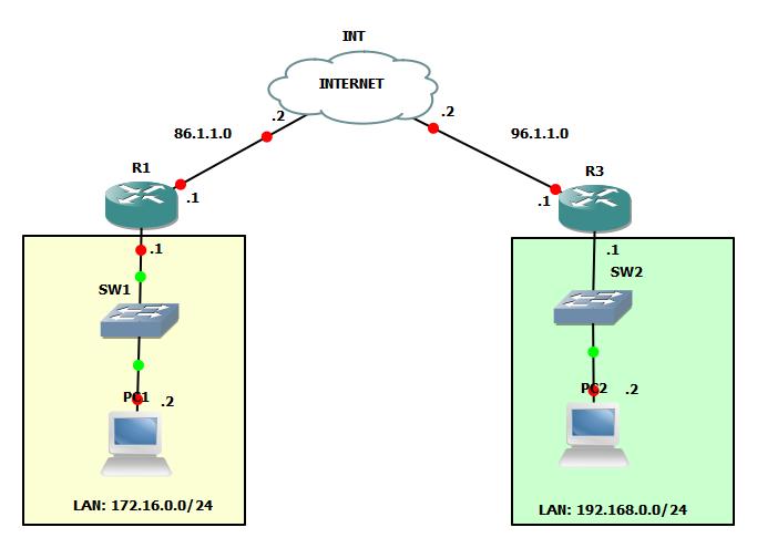 IPSec – My journey into Network Security