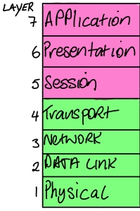 Networking Basics – OSI Model – My journey into Network Security